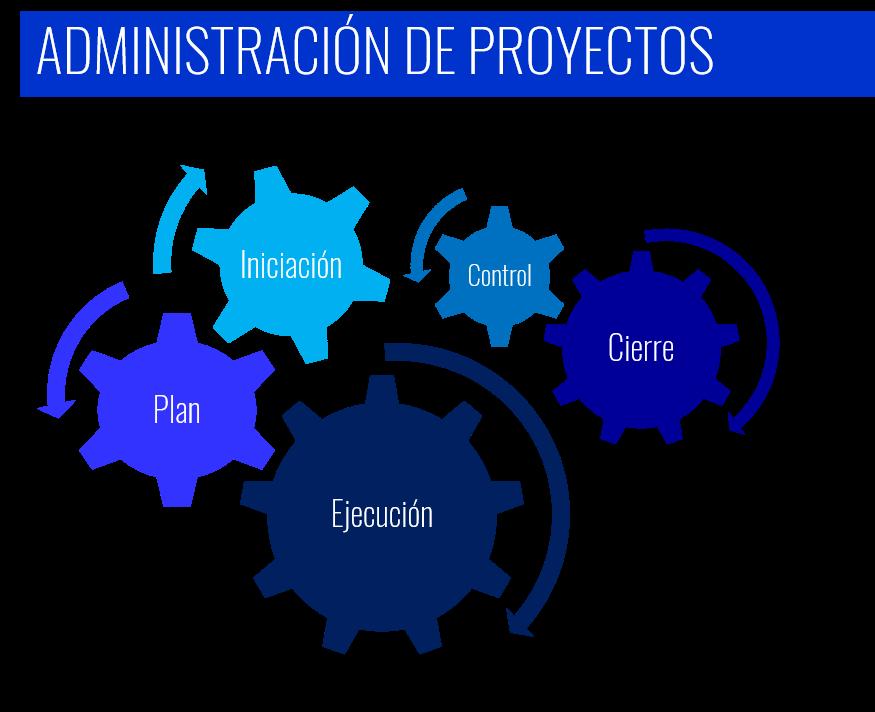 Makler Consultores de Administración de Proyectos