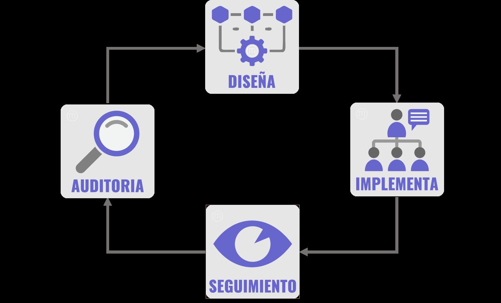 Excelencia operativa y estandarización de procesos en PyMES